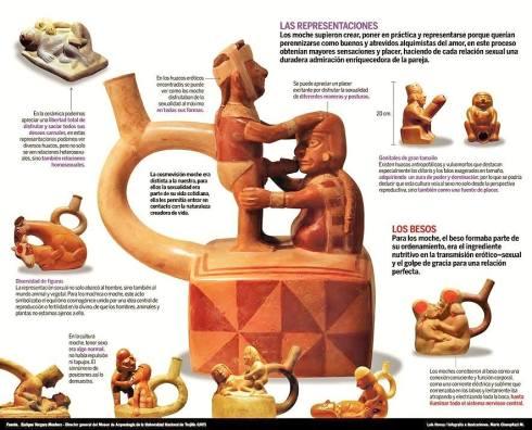 Sexualidad en el mundo de la América antigua:Cultura Mochica